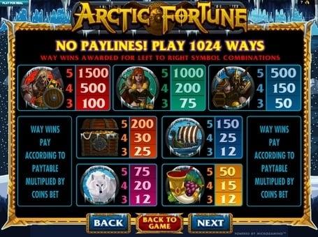 Таблица выплат в игровом автомате Arctic Fortune