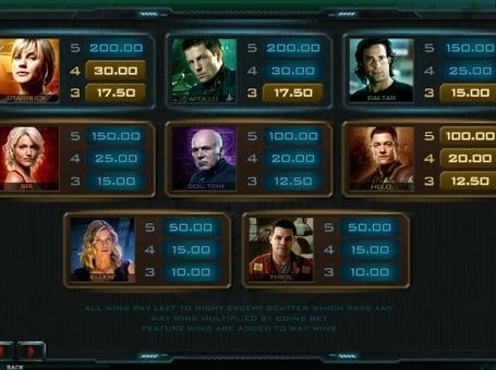 Выплаты за символы в игровом автомате Battlestar Galactica