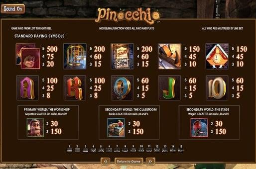 Выплаты за символы в игровом автомате Pinocchio